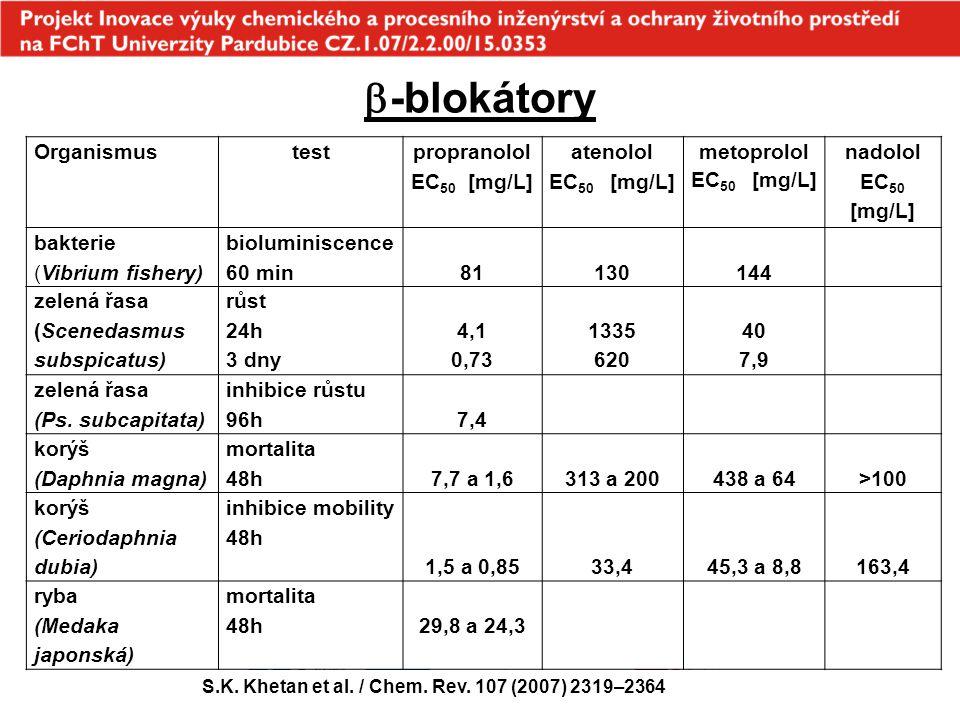-blokátory Organismus test propranolol EC50 [mg/L]